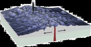 Sea Floor Spreading (Quelle: Wikimedia Commons)
