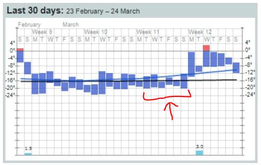 Temperatur in Longyearbyen. Schwarze Linie: 30-jägriges Mittel. Blaue Linie: 30-Tages-Durchschnittswert.