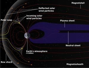 Auswirkungen des Sonnenwindes auf die Magnetosphäre der Erde - Quelle: Wikimedia Commons https://commons.wikimedia.org/wiki/File:Structure_of_the_magnetosphere_mod.svg