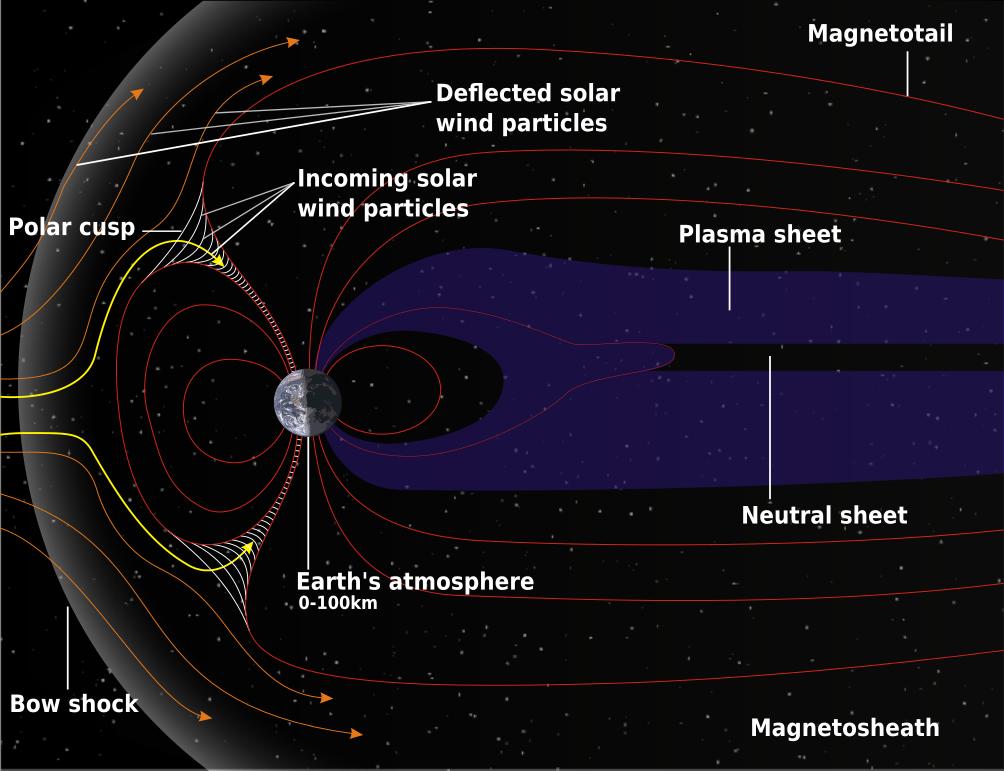 Peachy Magnetosphere Solar Wind Vulkankultour Wiring Cloud Mangdienstapotheekhoekschewaardnl
